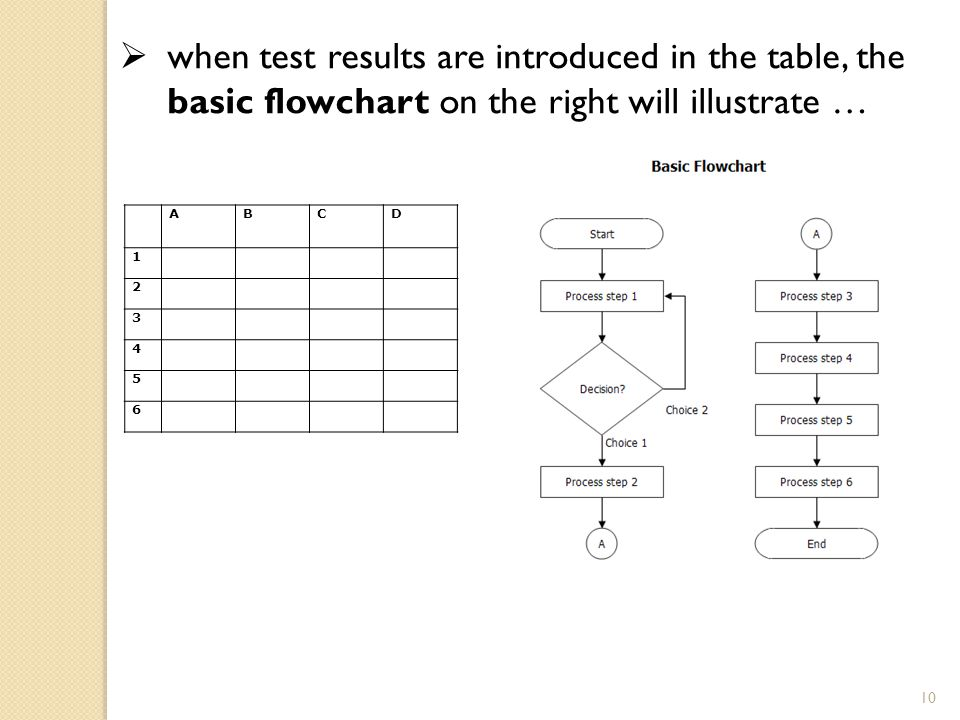 when test results are introduced in the table, the basic flowchart on the right will illustrate …
