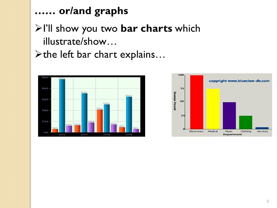 …… or/and graphs I'll show you two bar charts which illustrate/show… the left bar chart explains…