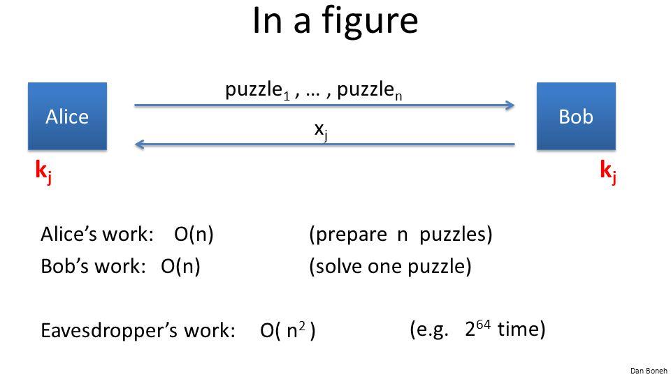 In a figure kj kj puzzle1 , … , puzzlen Alice Bob xj