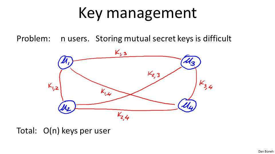 Key management Problem: n users. Storing mutual secret keys is difficult Total: O(n) keys per user
