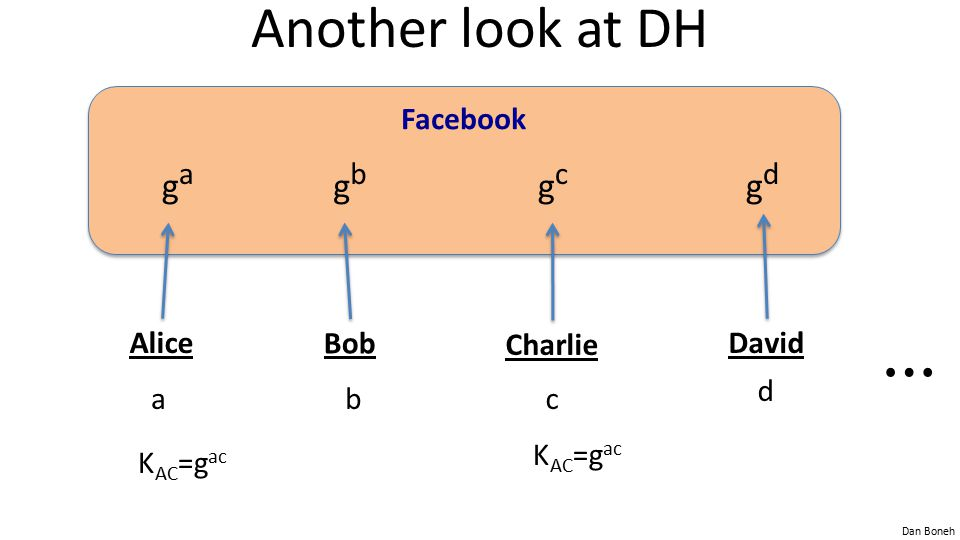 ⋯ Another look at DH ga gb gc gd Facebook Alice a Bob b Charlie c