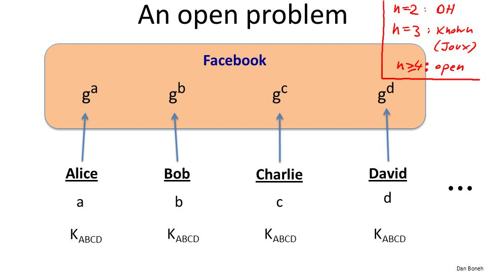 ⋯ An open problem ga gb gc gd Facebook Alice a Bob b Charlie c David d