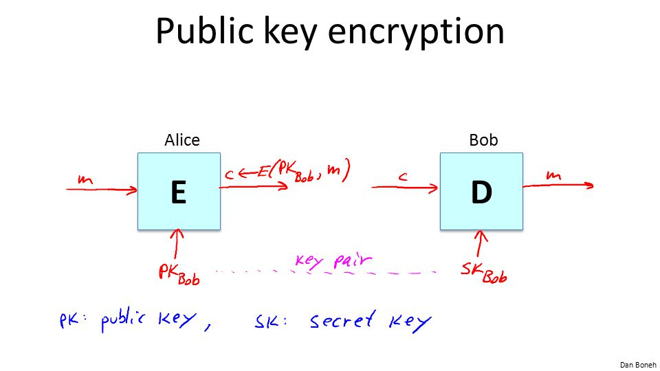 Public key encryption Alice Bob E D Picture of cipher