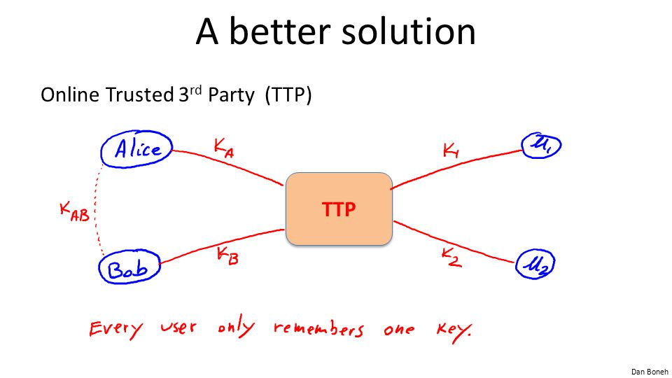 A better solution Online Trusted 3rd Party (TTP) TTP