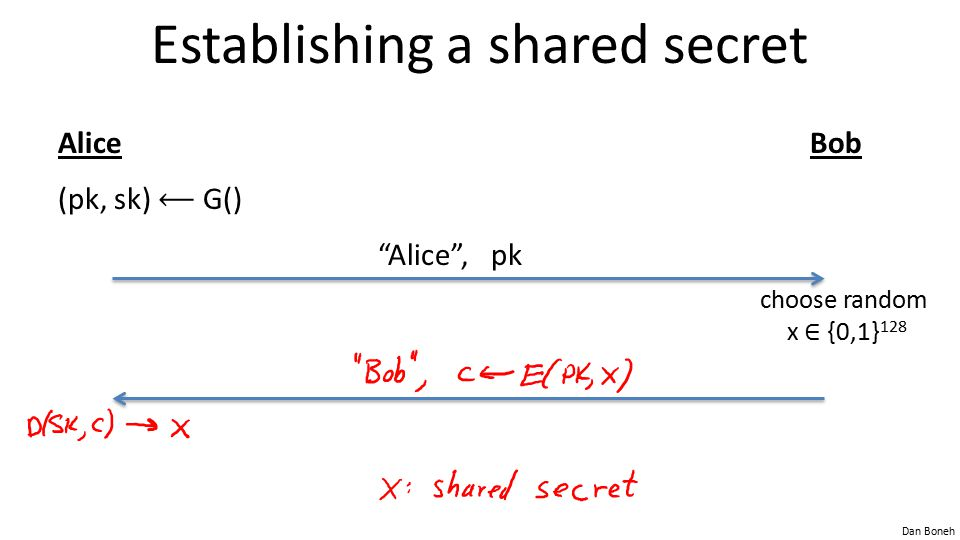 Establishing a shared secret