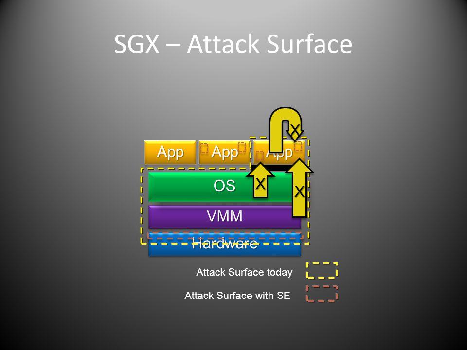 SGX – Attack Surface X App App App X X OS VMM Hardware Proxy Proxy