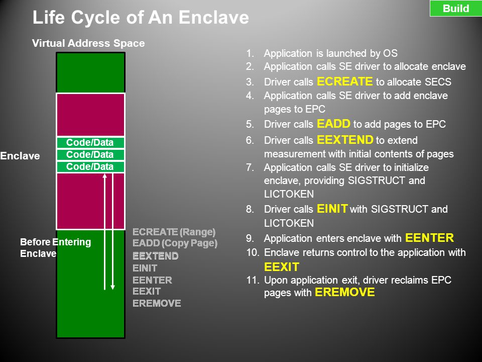 Life Cycle of An Enclave