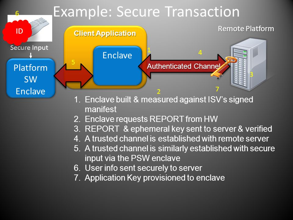 Example: Secure Transaction