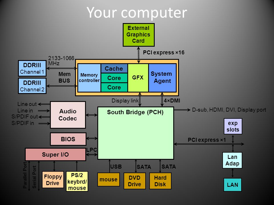 Your computer DDRIII Cache System Agent Core DDRIII Core Audio Codec