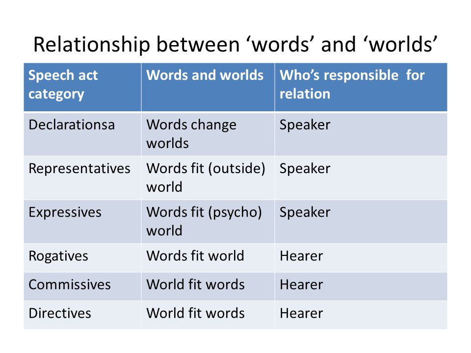 Relationship between 'words' and 'worlds'