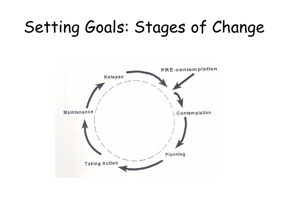Setting Goals: Stages of Change