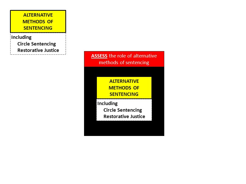 ALTERNATIVE METHODS OF SENTENCING ALTERNATIVE METHODS OF SENTENCING