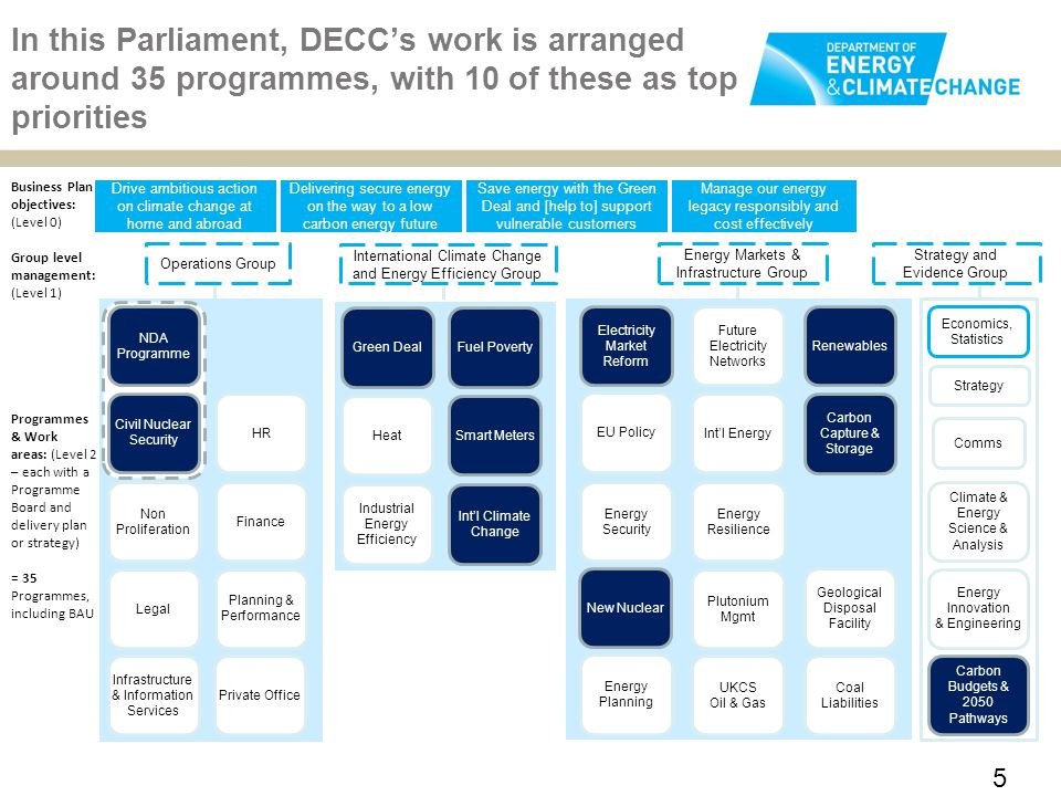 In this Parliament, DECC's work is arranged around 35 programmes, with 10 of these as top priorities