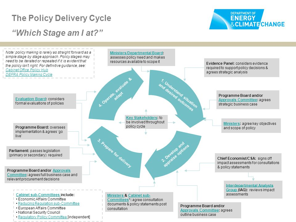 The Policy Delivery Cycle Which Stage am I at