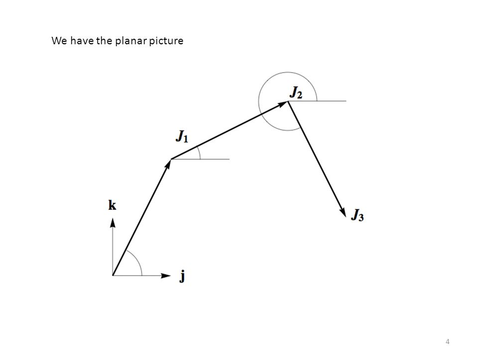 We have the planar picture