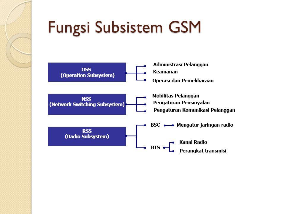 Fungsi Subsistem GSM
