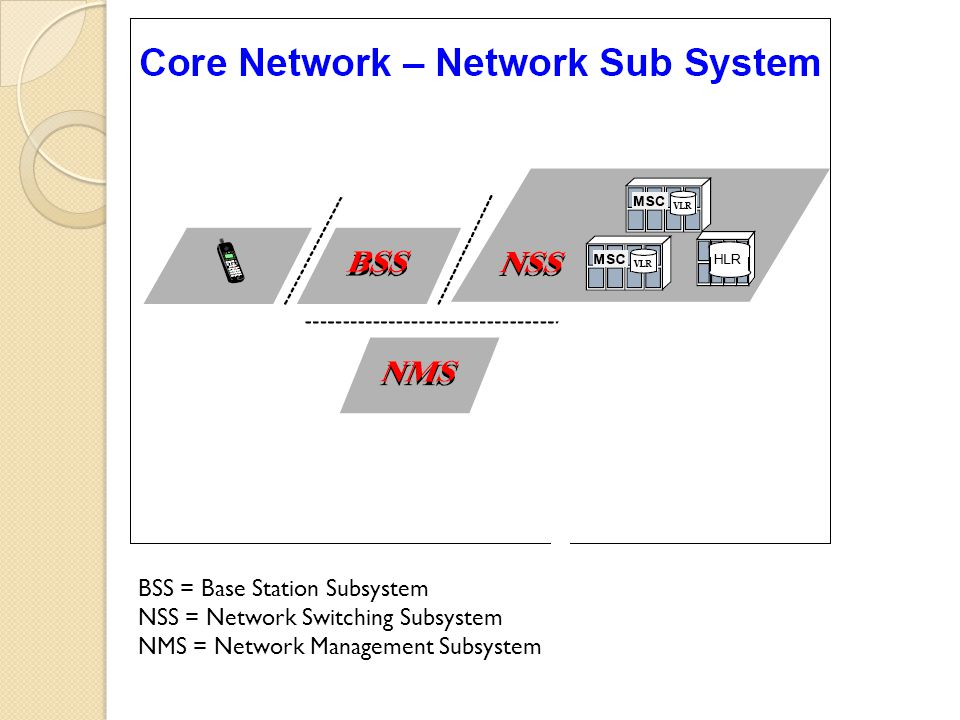 BSS = Base Station Subsystem