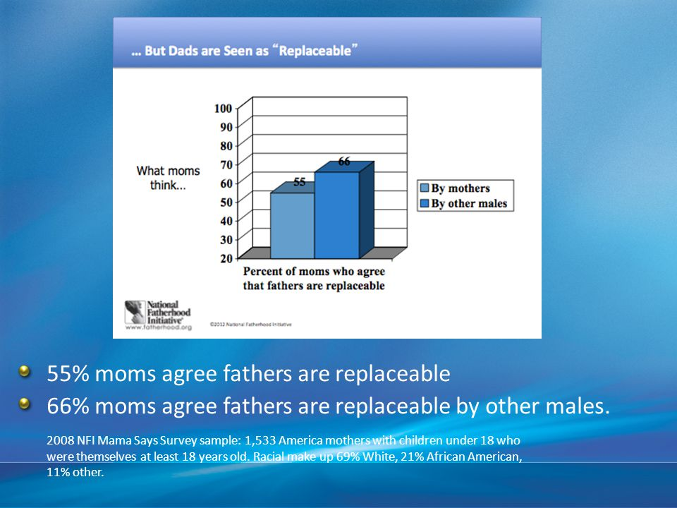 55% moms agree fathers are replaceable