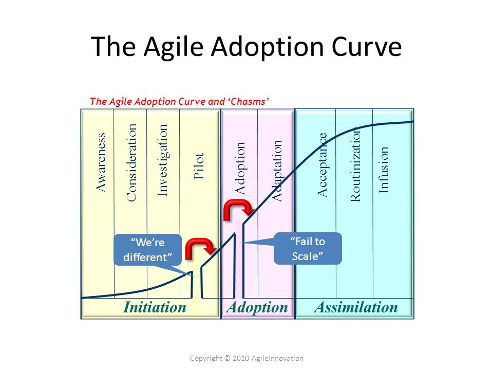 The Agile Adoption Curve