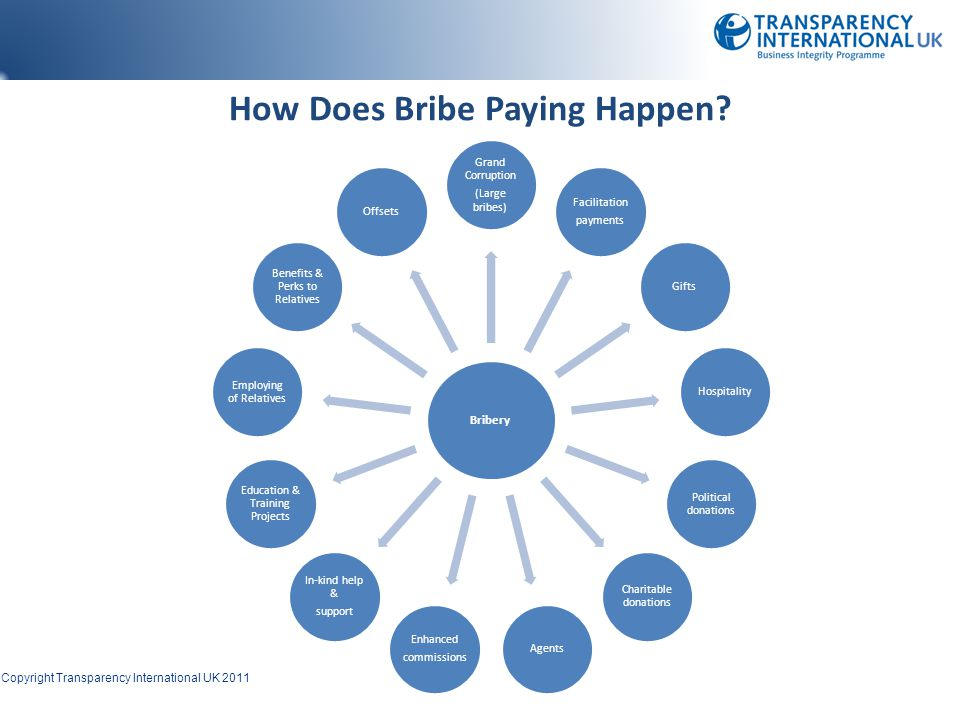 How Does Bribe Paying Happen