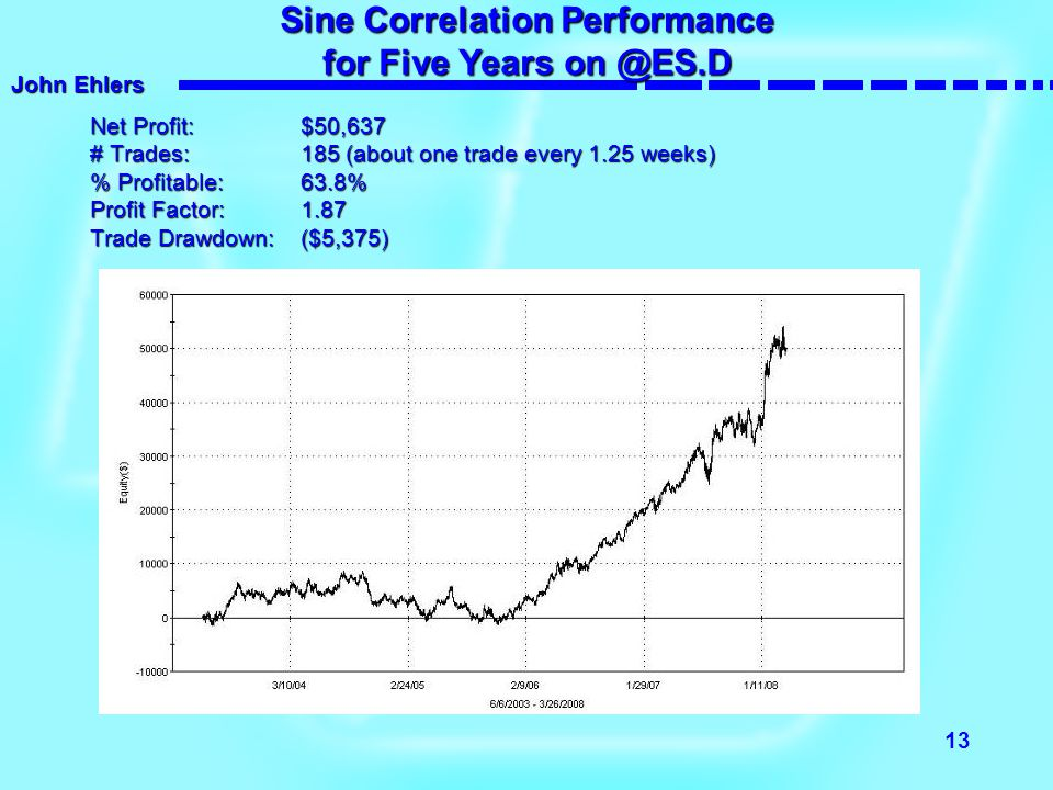 Sine Correlation Performance for Five Years on @ES.D