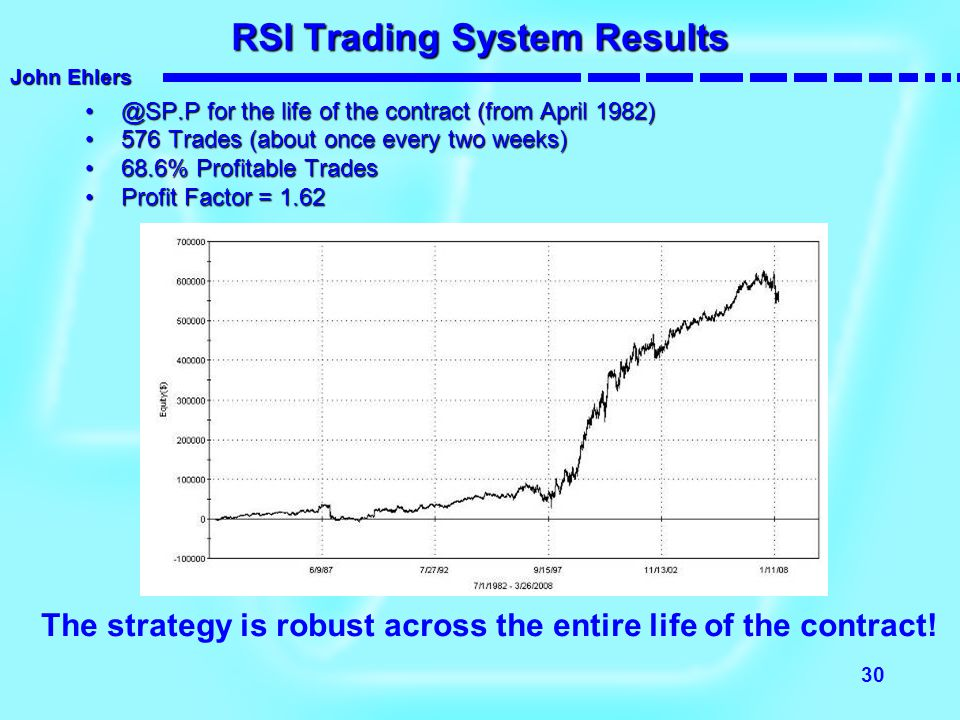 RSI Trading System Results