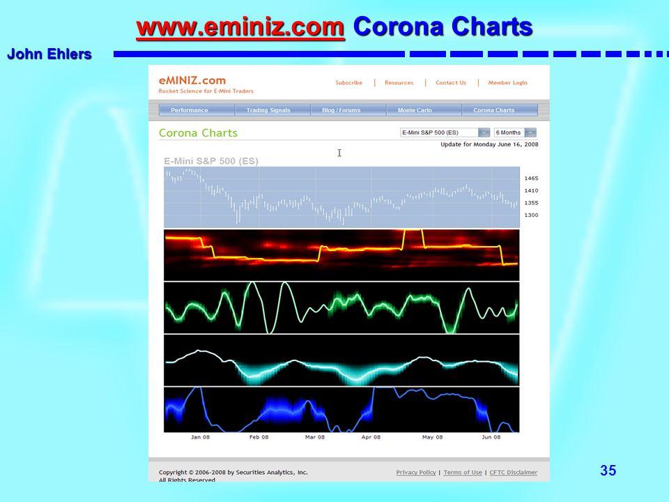 www.eminiz.com Corona Charts
