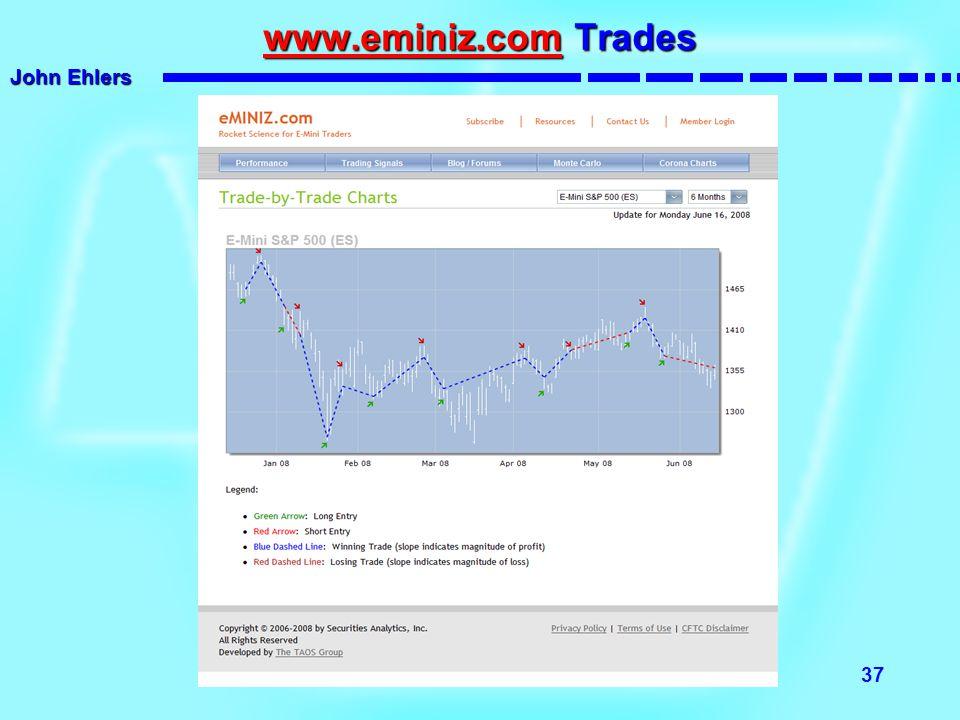 www.eminiz.com Trades