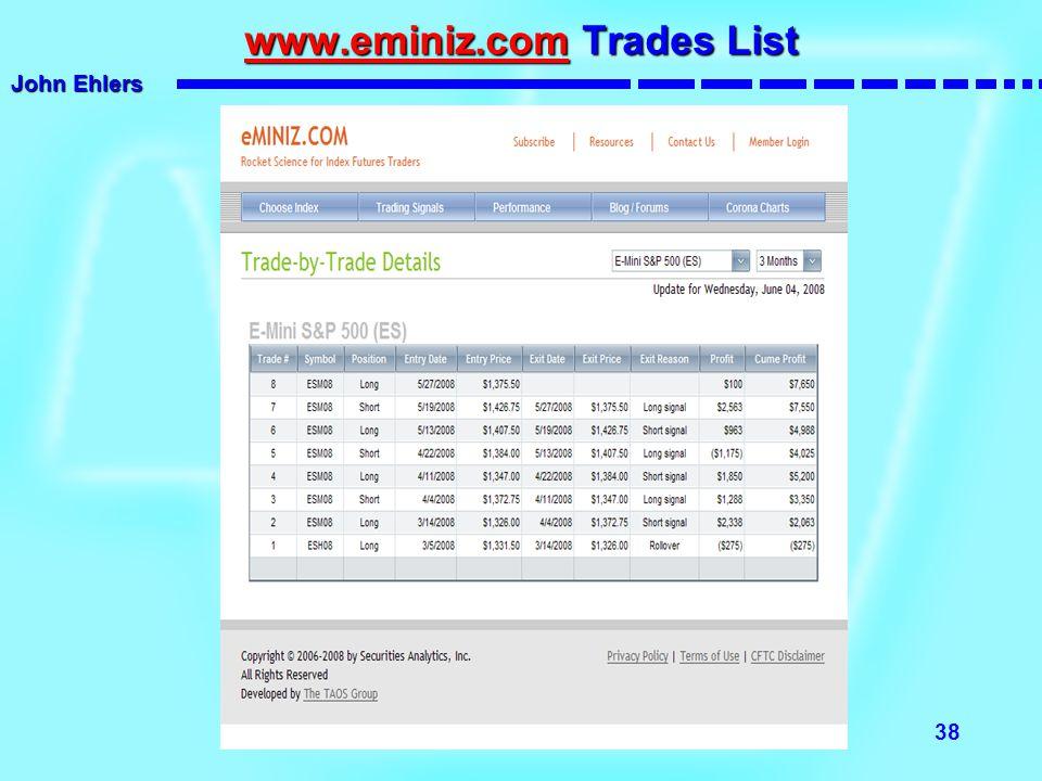 www.eminiz.com Trades List