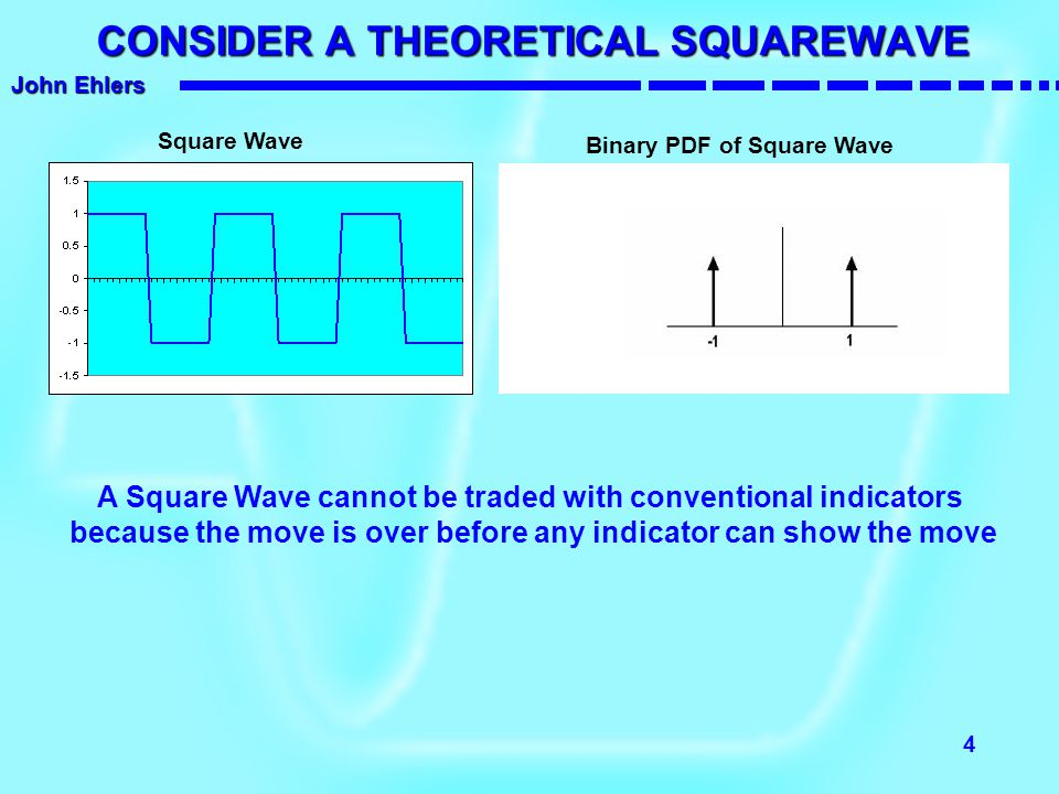 CONSIDER A THEORETICAL SQUAREWAVE