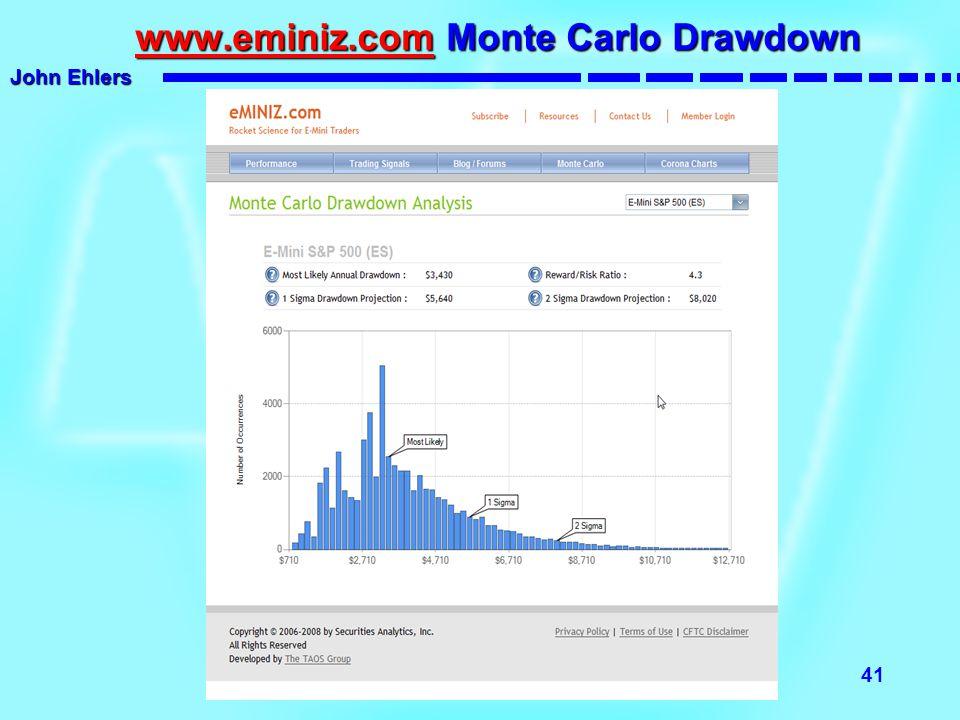 www.eminiz.com Monte Carlo Drawdown