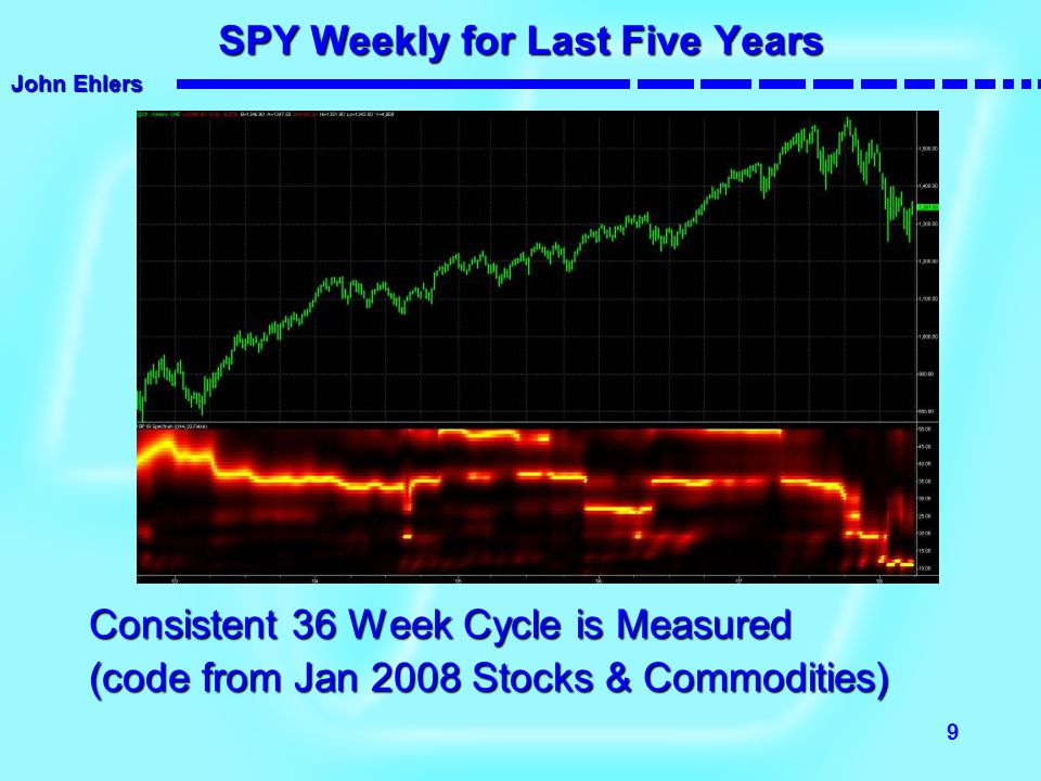 SPY Weekly for Last Five Years