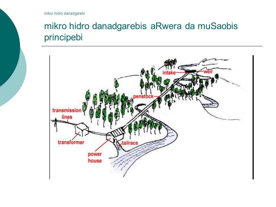 mikro hidro danadgarebi mikro hidro danadgarebis aRwera da muSaobis principebi