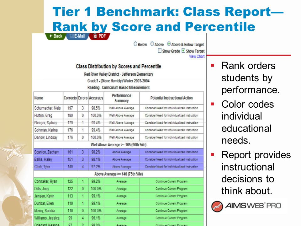 Tier 1 Benchmark: Class Report—Rank by Score and Percentile