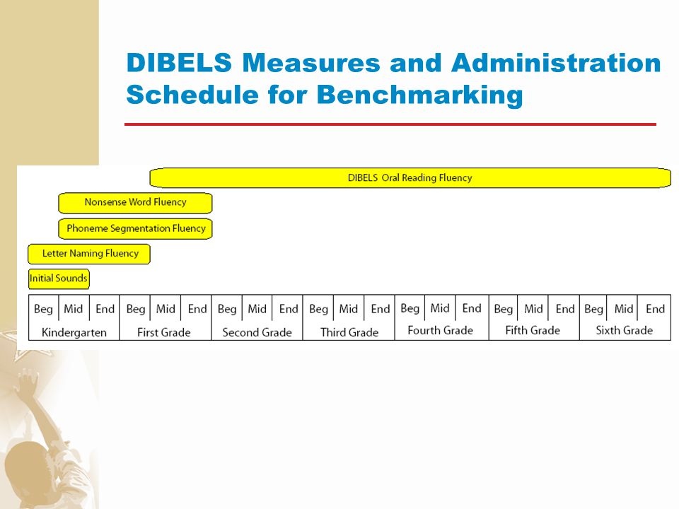 DIBELS Measures and Administration Schedule for Benchmarking