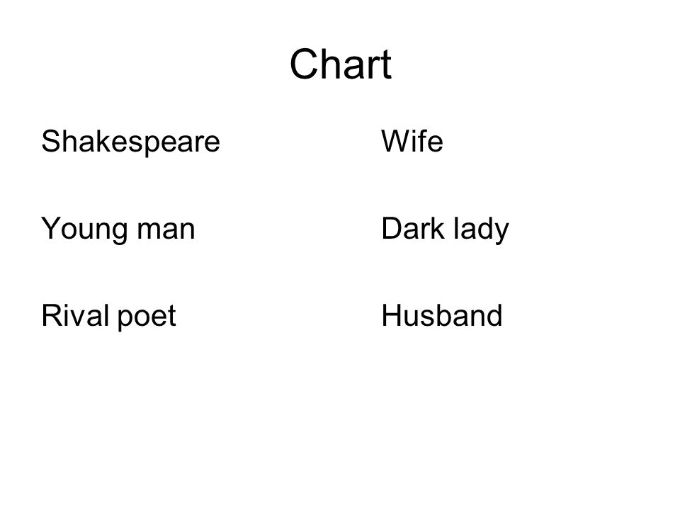 Chart Shakespeare Wife Young man Dark lady Rival poet Husband