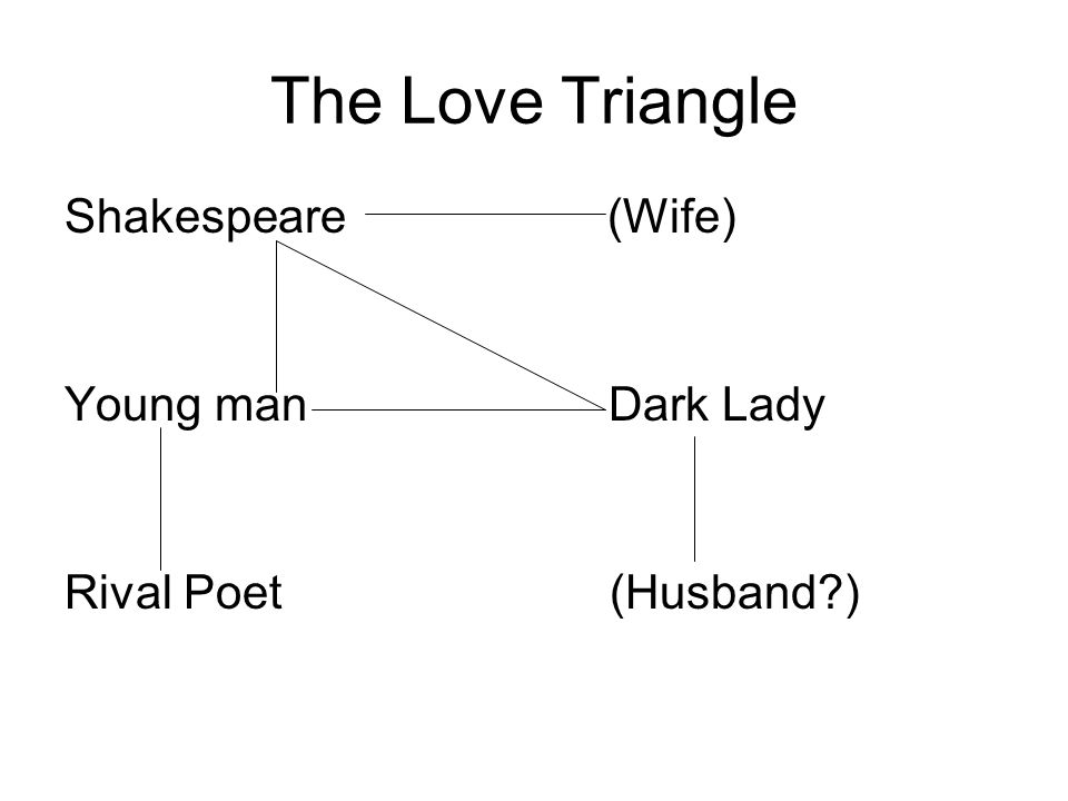 The Love Triangle Shakespeare (Wife) Young man Dark Lady