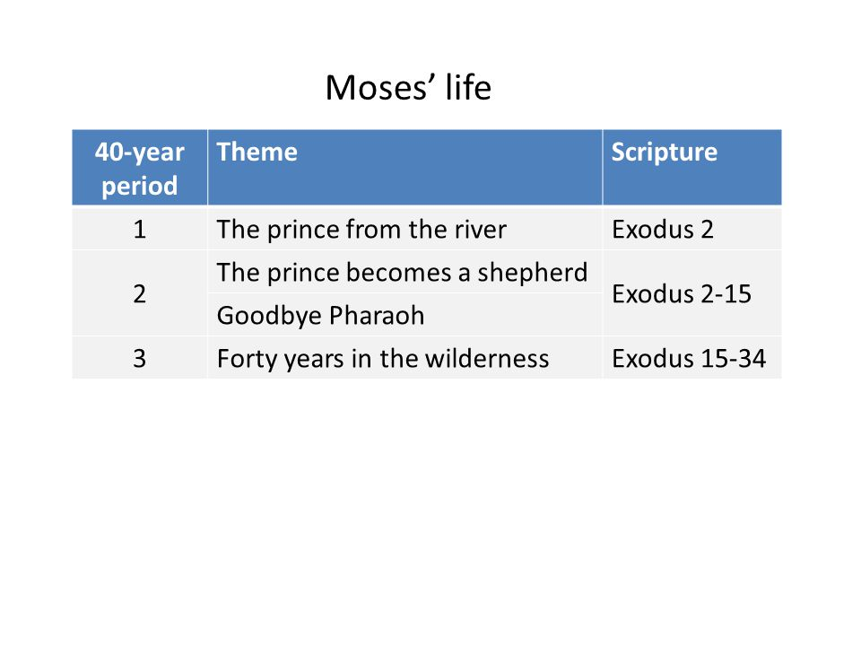 Moses' life 40-year period Theme Scripture 1 The prince from the river