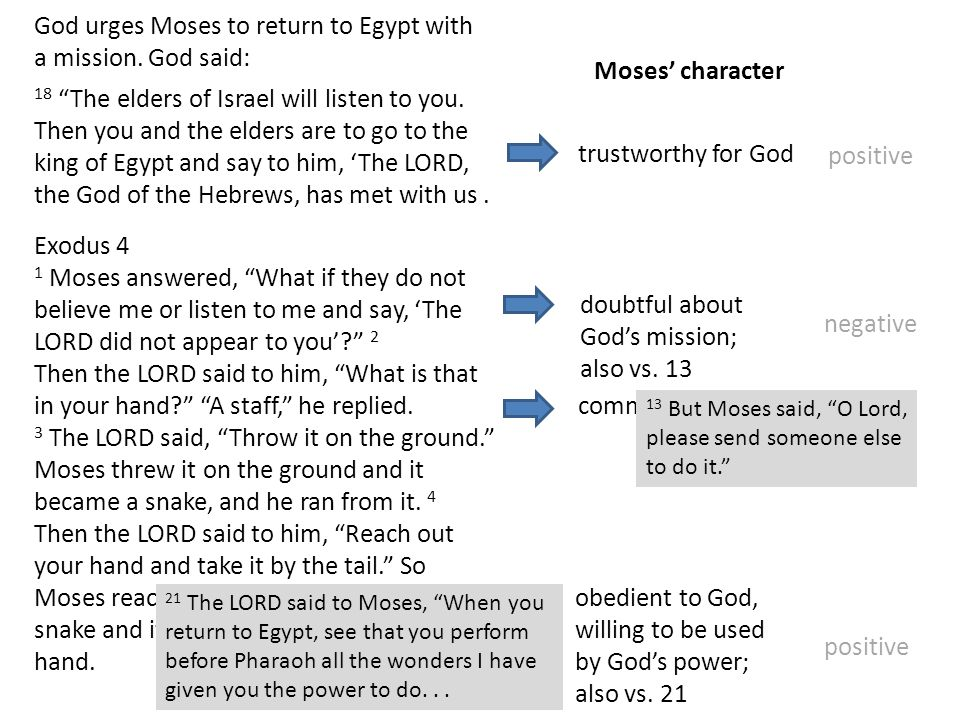 God urges Moses to return to Egypt with a mission. God said: