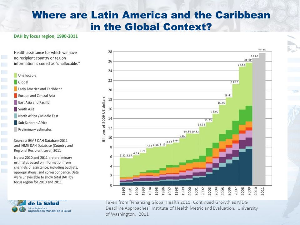 Where are Latin America and the Caribbean in the Global Context