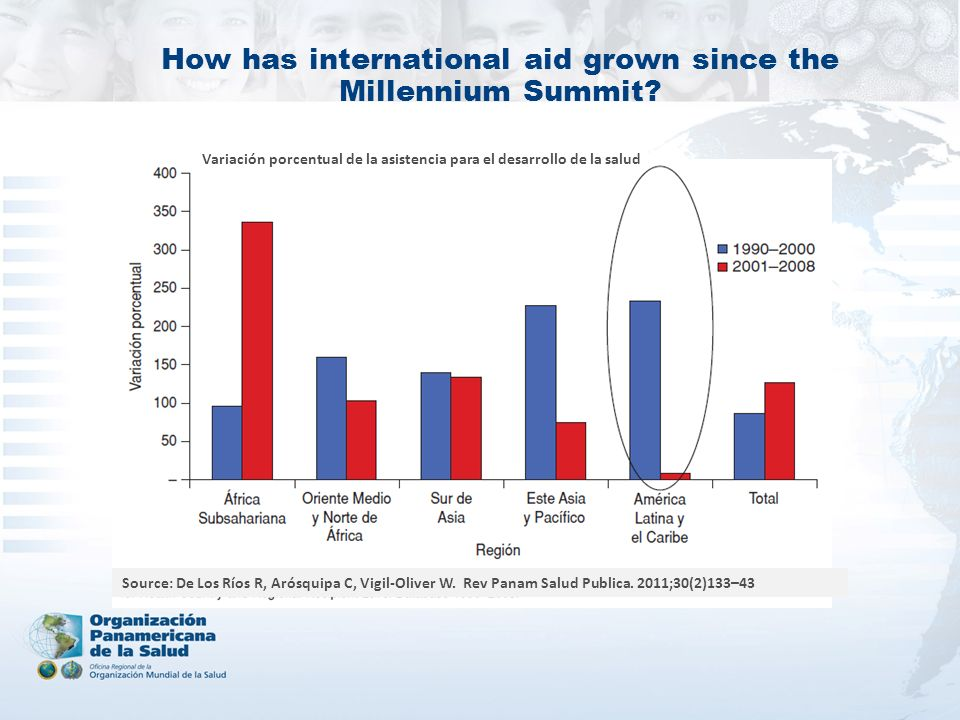 How has international aid grown since the Millennium Summit