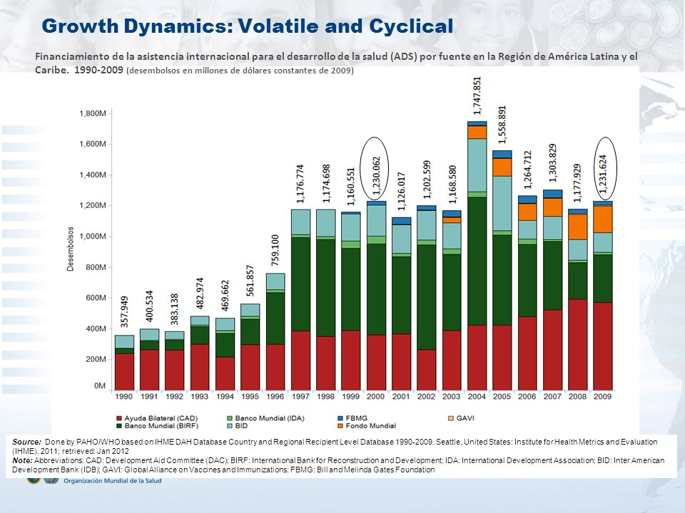 Growth Dynamics: Volatile and Cyclical