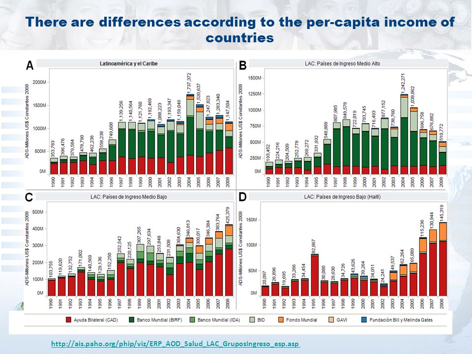There are differences according to the per-capita income of countries