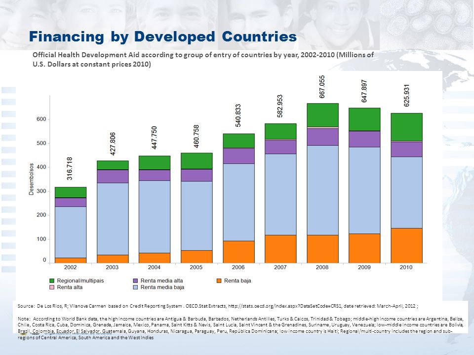 Financing by Developed Countries