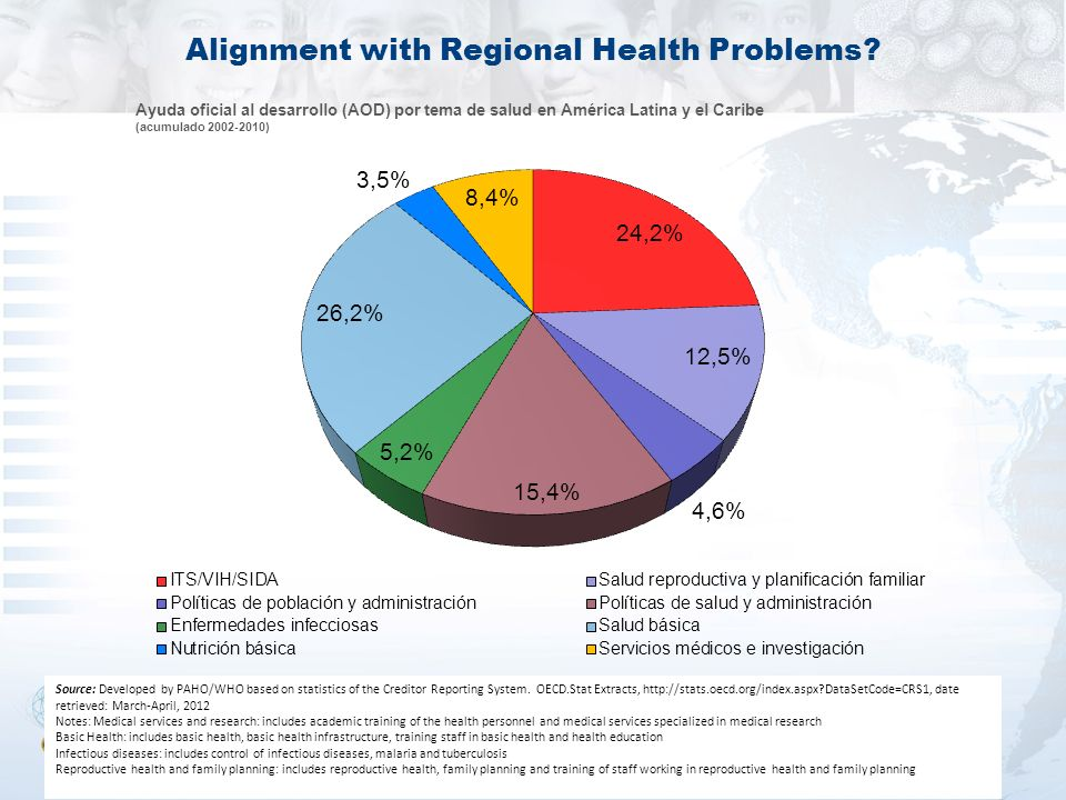 Alignment with Regional Health Problems