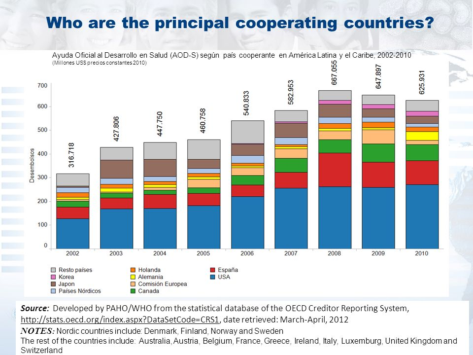 Who are the principal cooperating countries