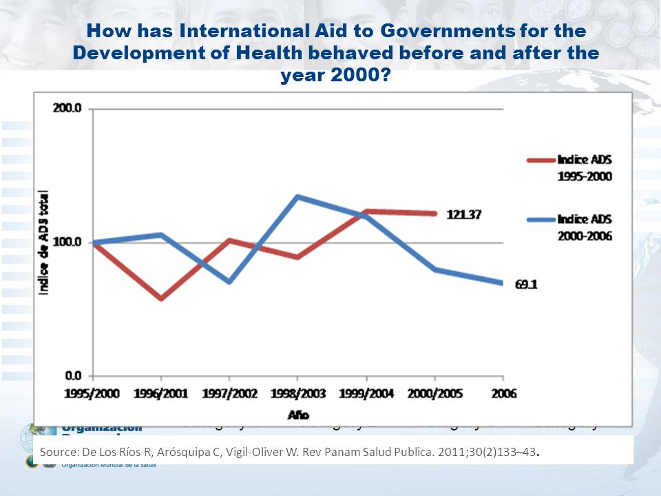 How has International Aid to Governments for the Development of Health behaved before and after the year 2000