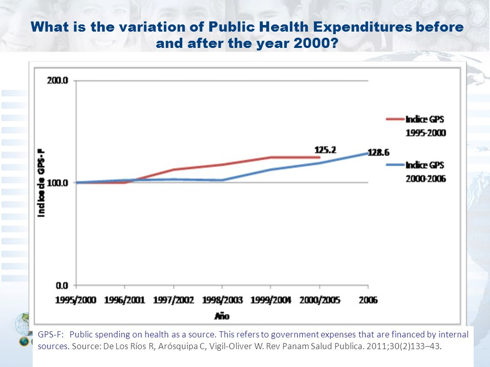 What is the variation of Public Health Expenditures before and after the year 2000