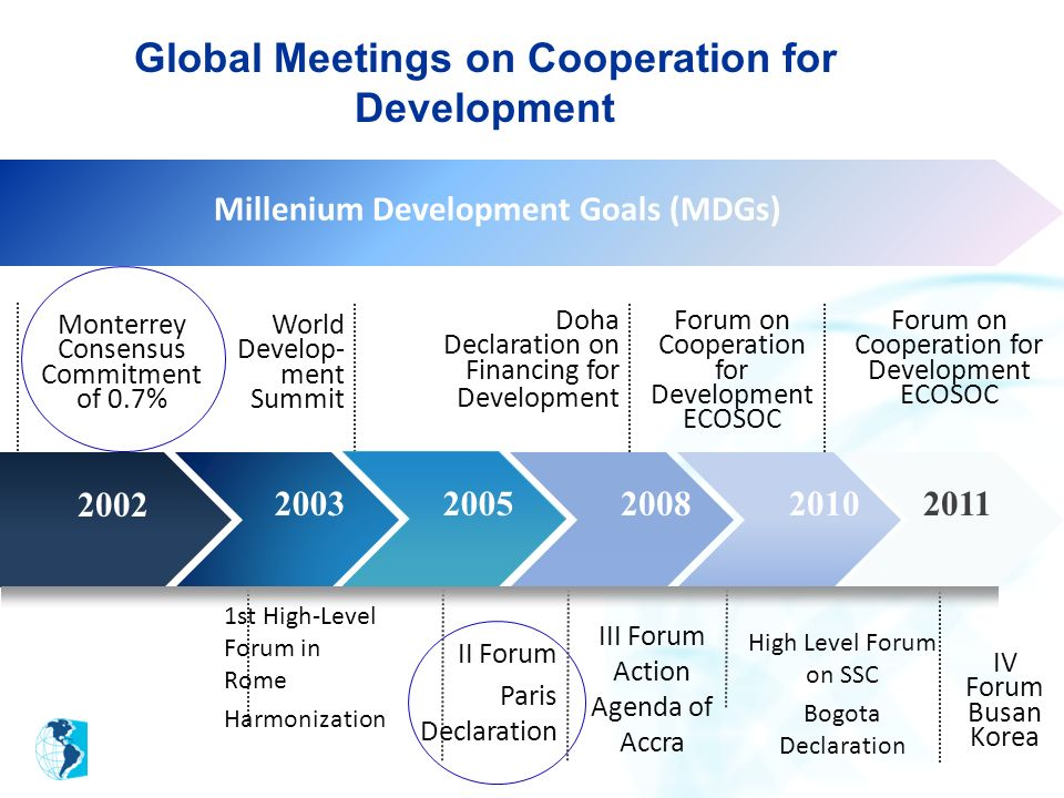 Global Meetings on Cooperation for Development