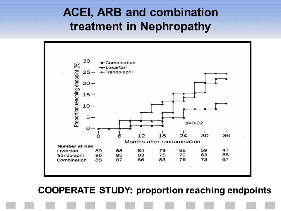 ACEI, ARB and combination treatment in Nephropathy